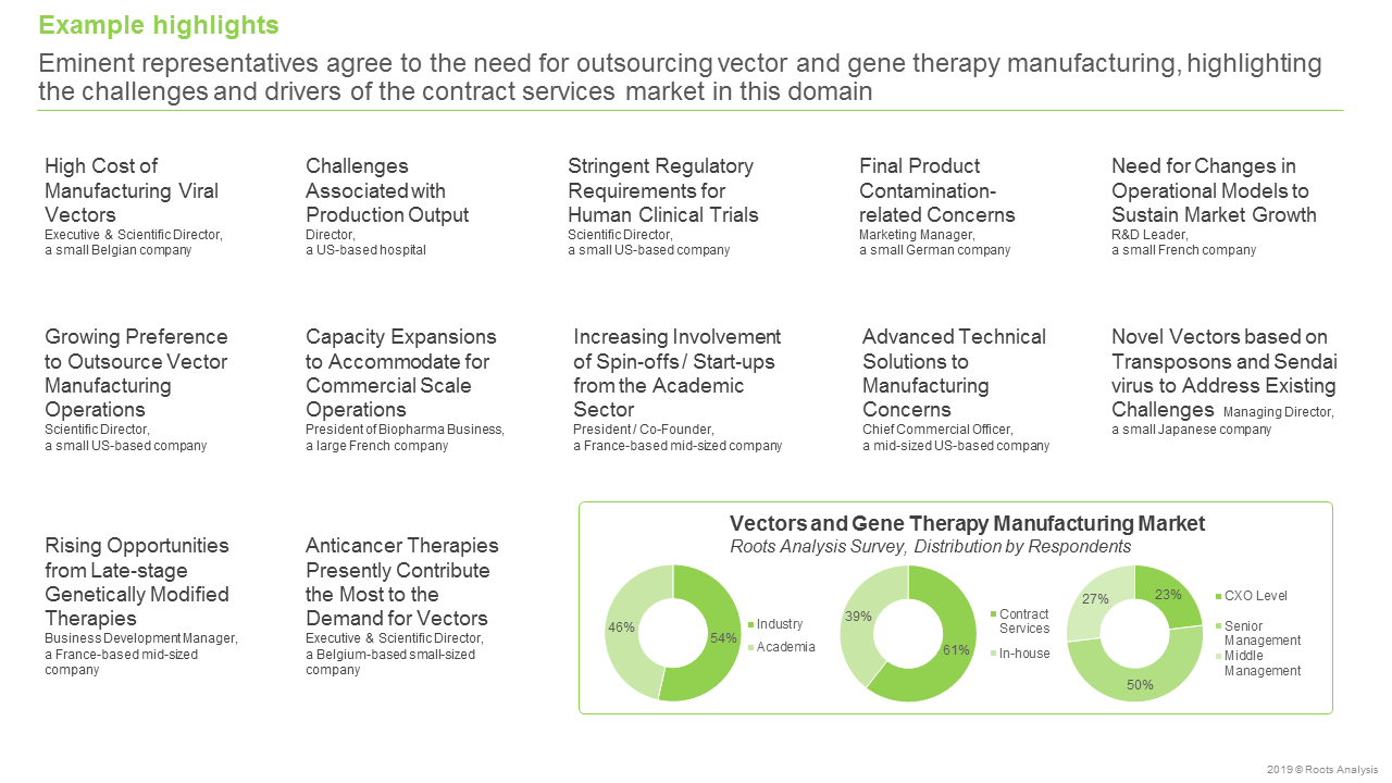 Vector and Gene Therapy Manufacturers-Distribution by respondents
