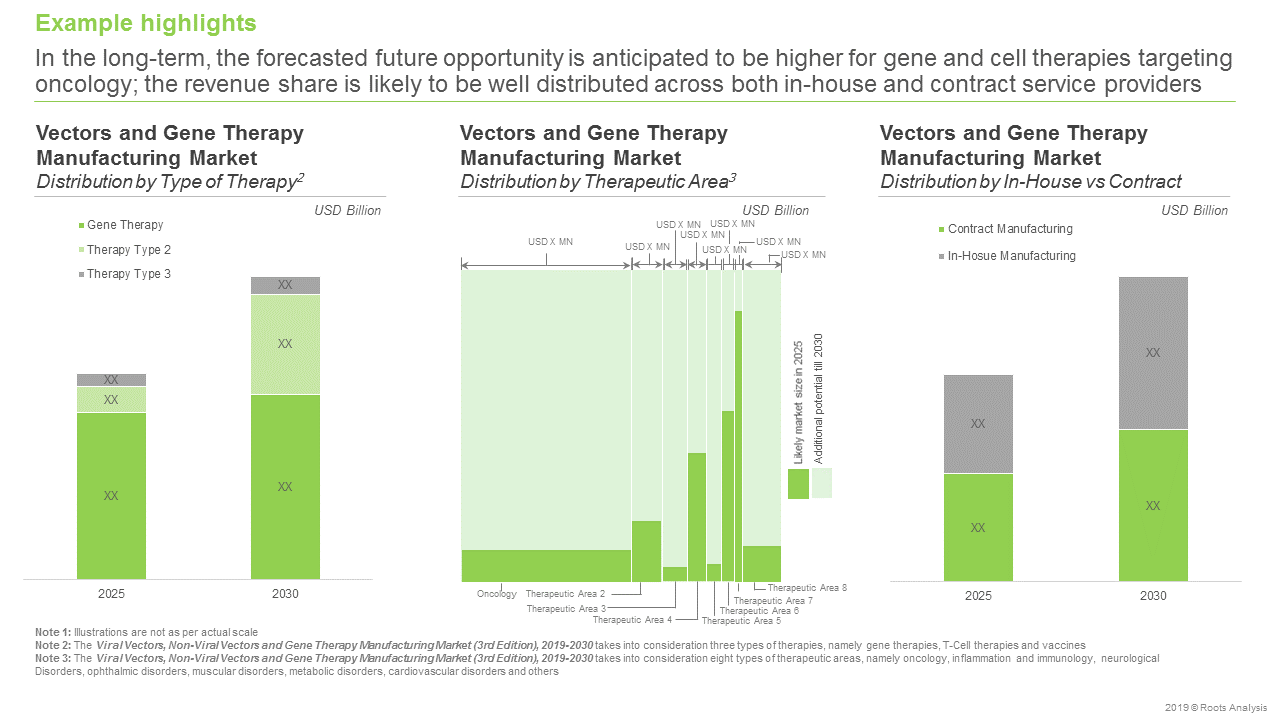 Vector and Gene Therapy Manufacturers-Market Forecast