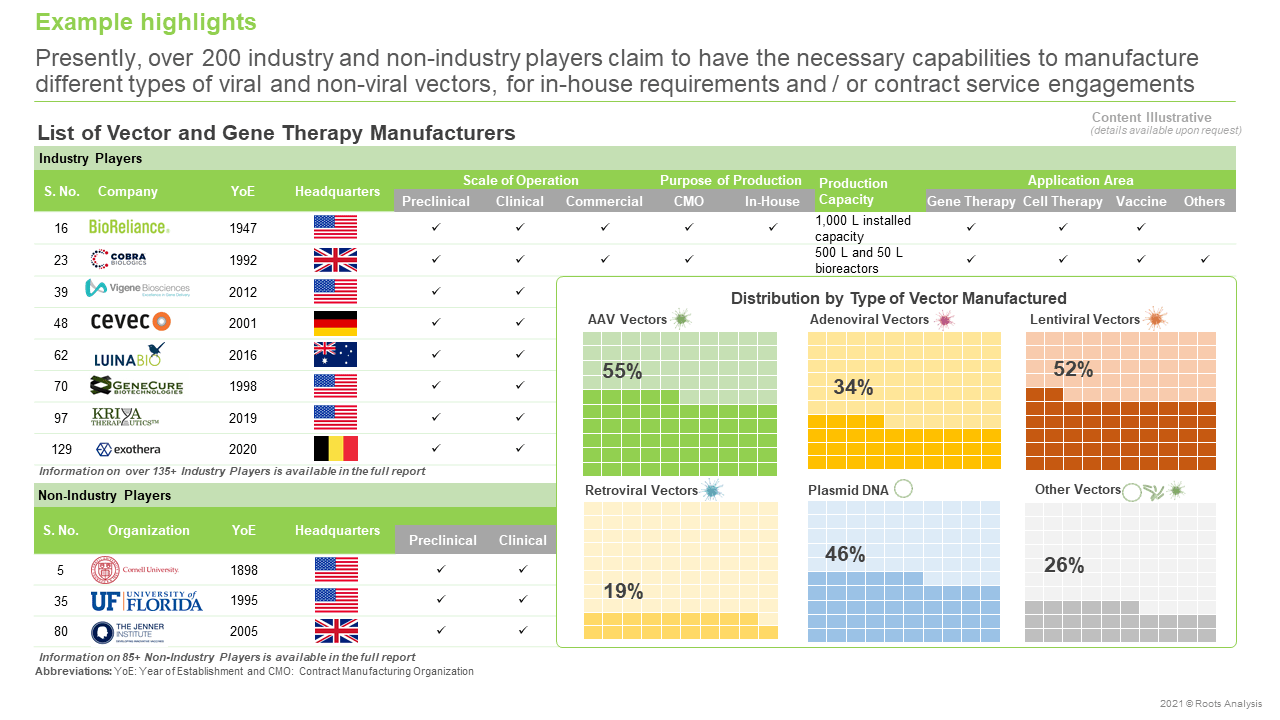Viral-Vectors-Non-Viral-Vectors-and-Gene-Therapy-Manufacturing-Market-Industry-Players