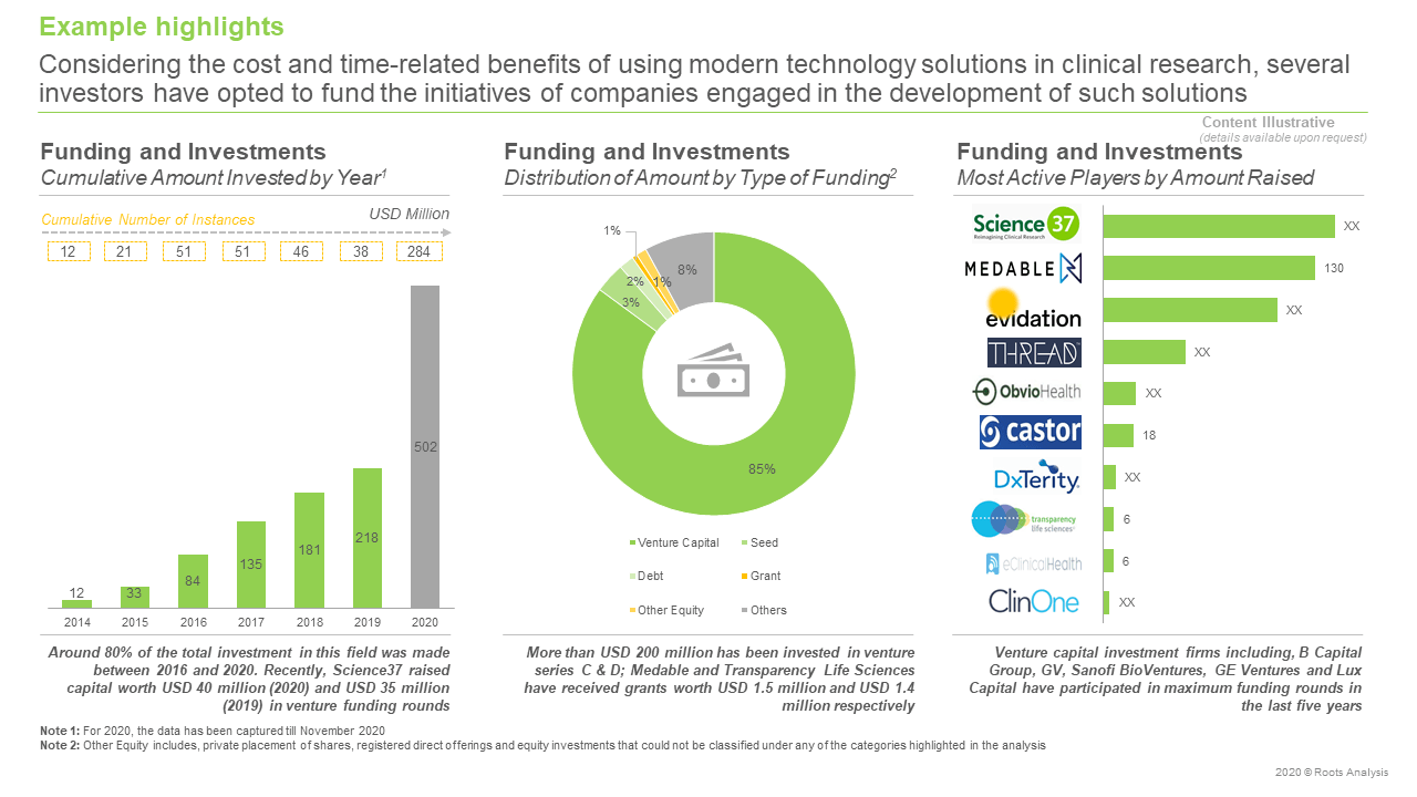 Virtual-Clinical-Trial-Service-Providers-Market-Funding-and-Investments