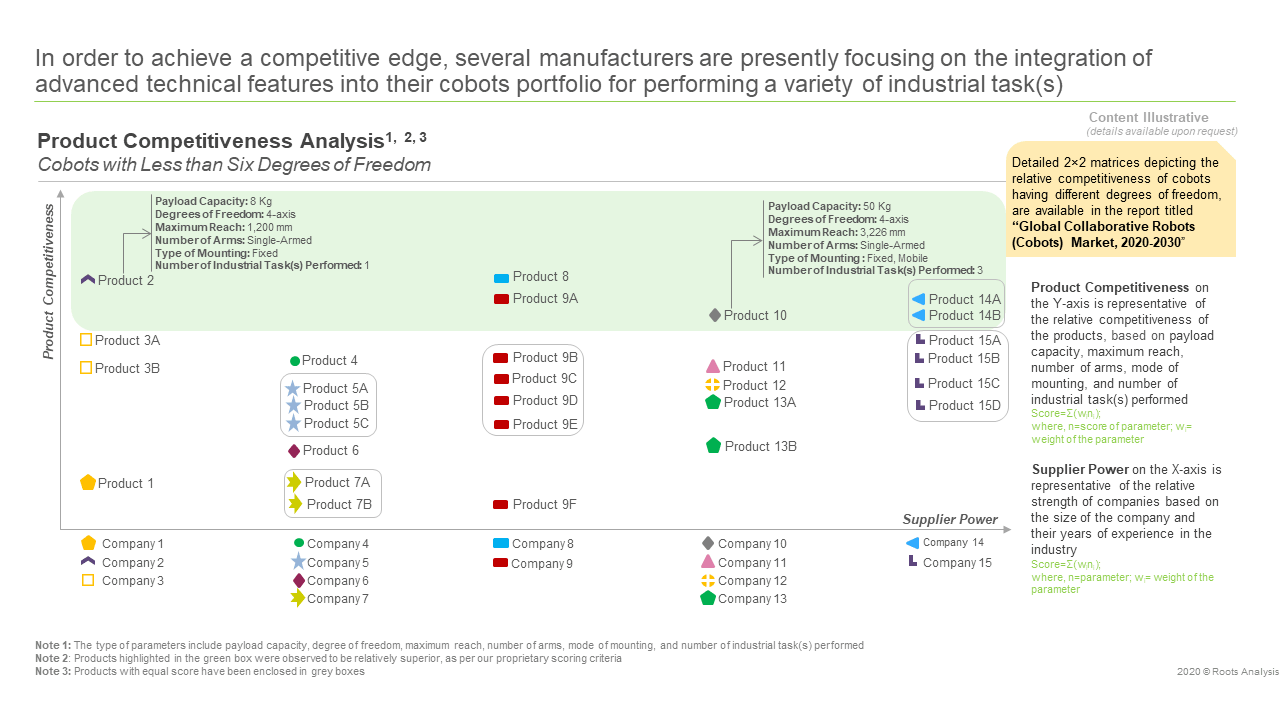 collaborative-robots-product-competitiveness