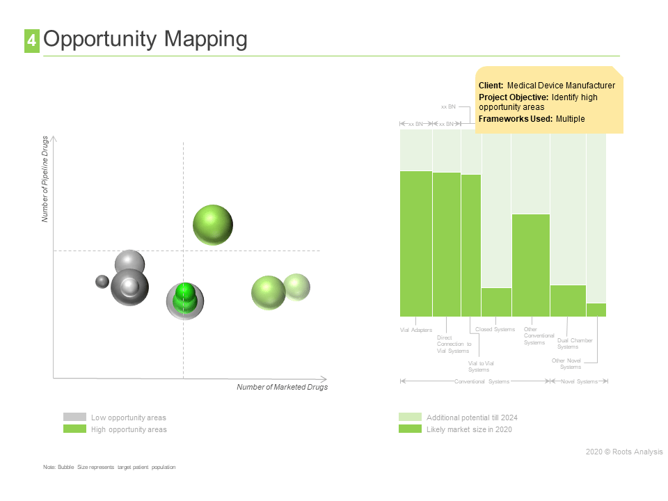 competitive profiling - opportunity mapping