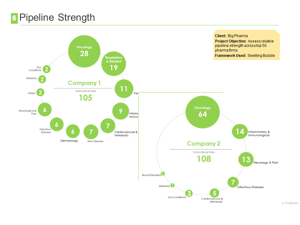 competitive profiling - pipeline strength