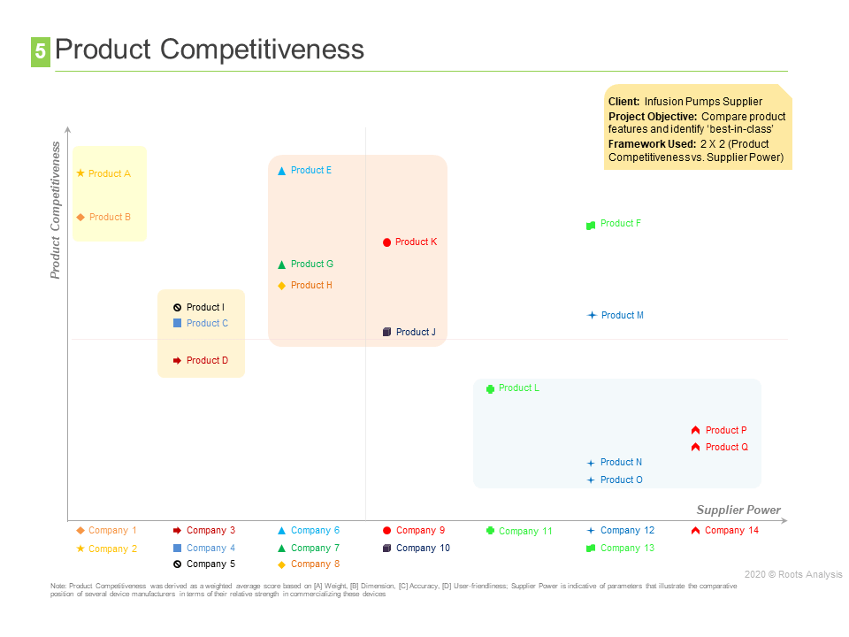 competitive profiling - product comparison
