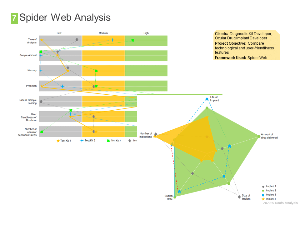 Competitive Profiling - spider web analysis