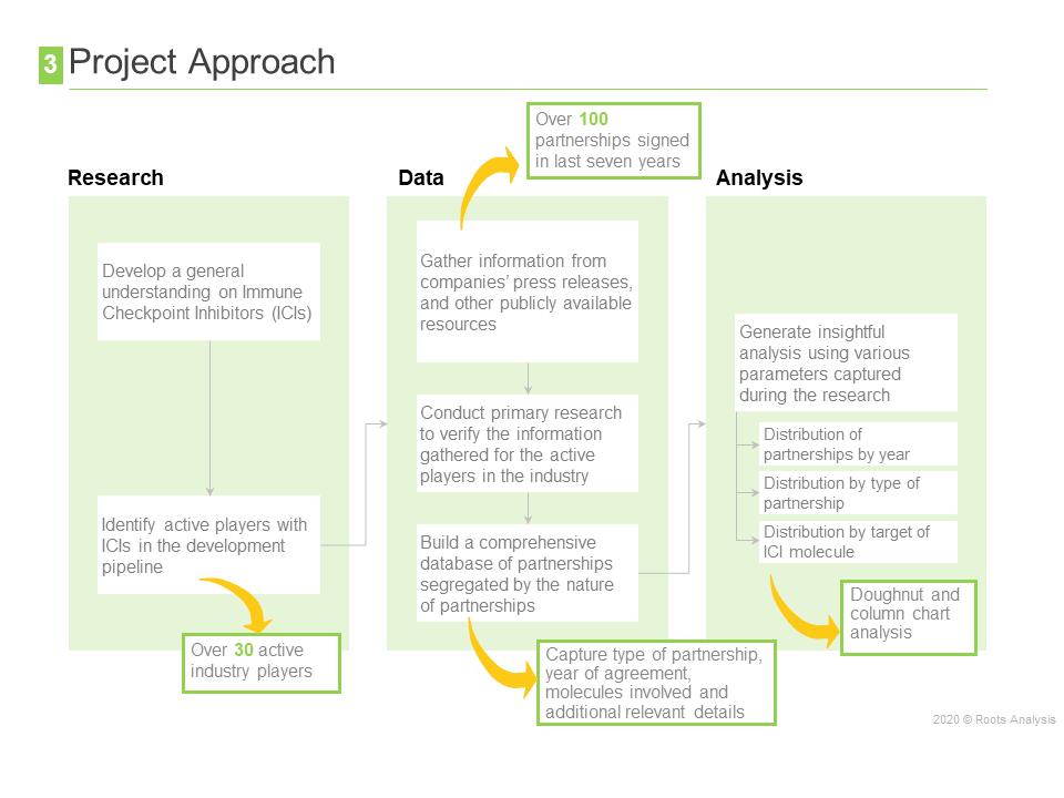 deal-tracking-methodology