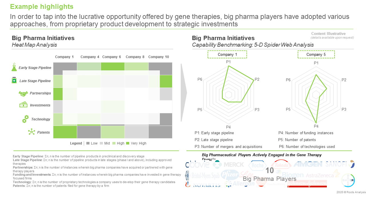 gene-therapy-market-big-pharma-initiatives