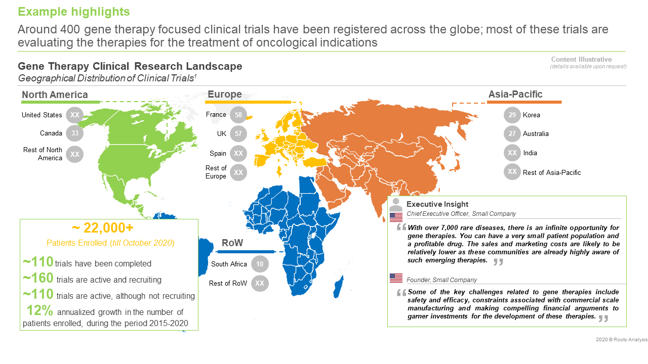 gene-therapy-market-clinical-landscape