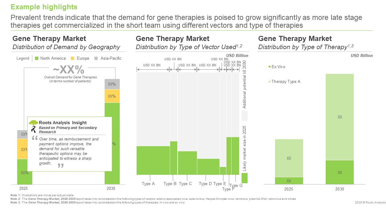 gene-therapy-market-demand-analysis