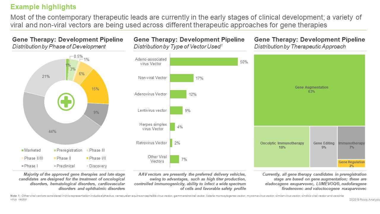 gene-therapy-market-landscape