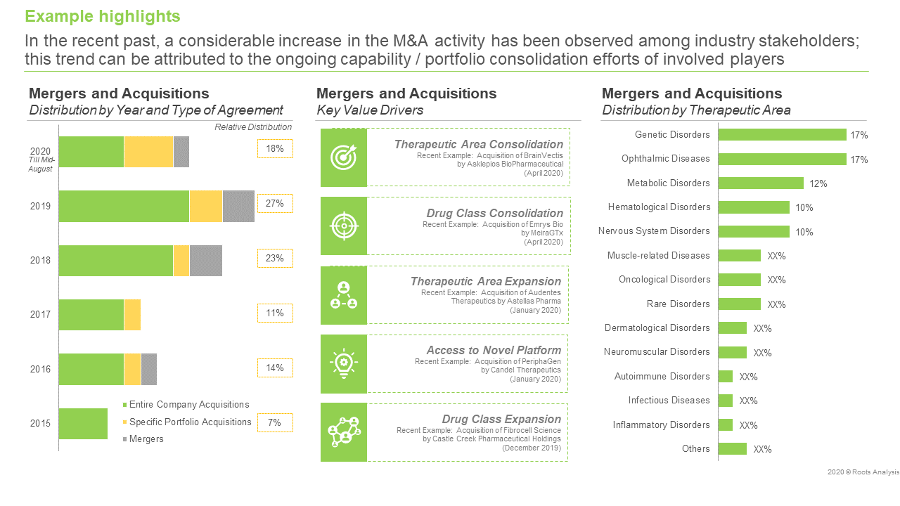 gene-therapy-market-mergers-and-acquisitions