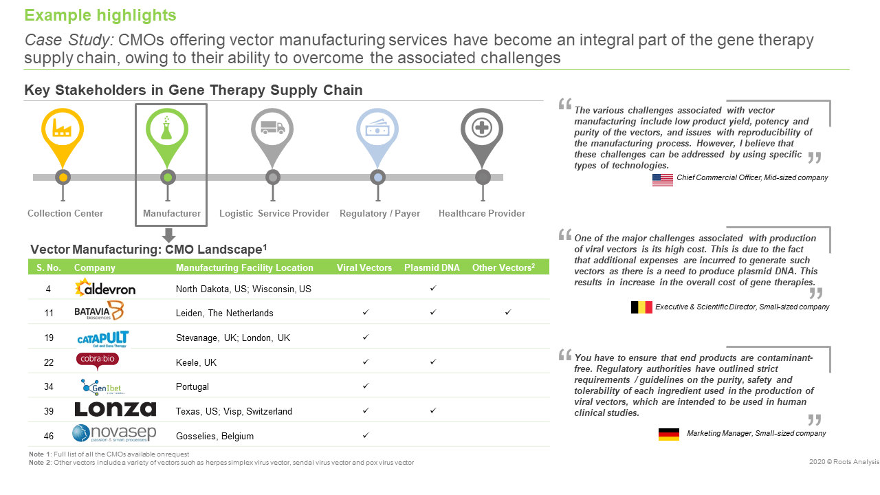 gene-therapy-market-supply-chain