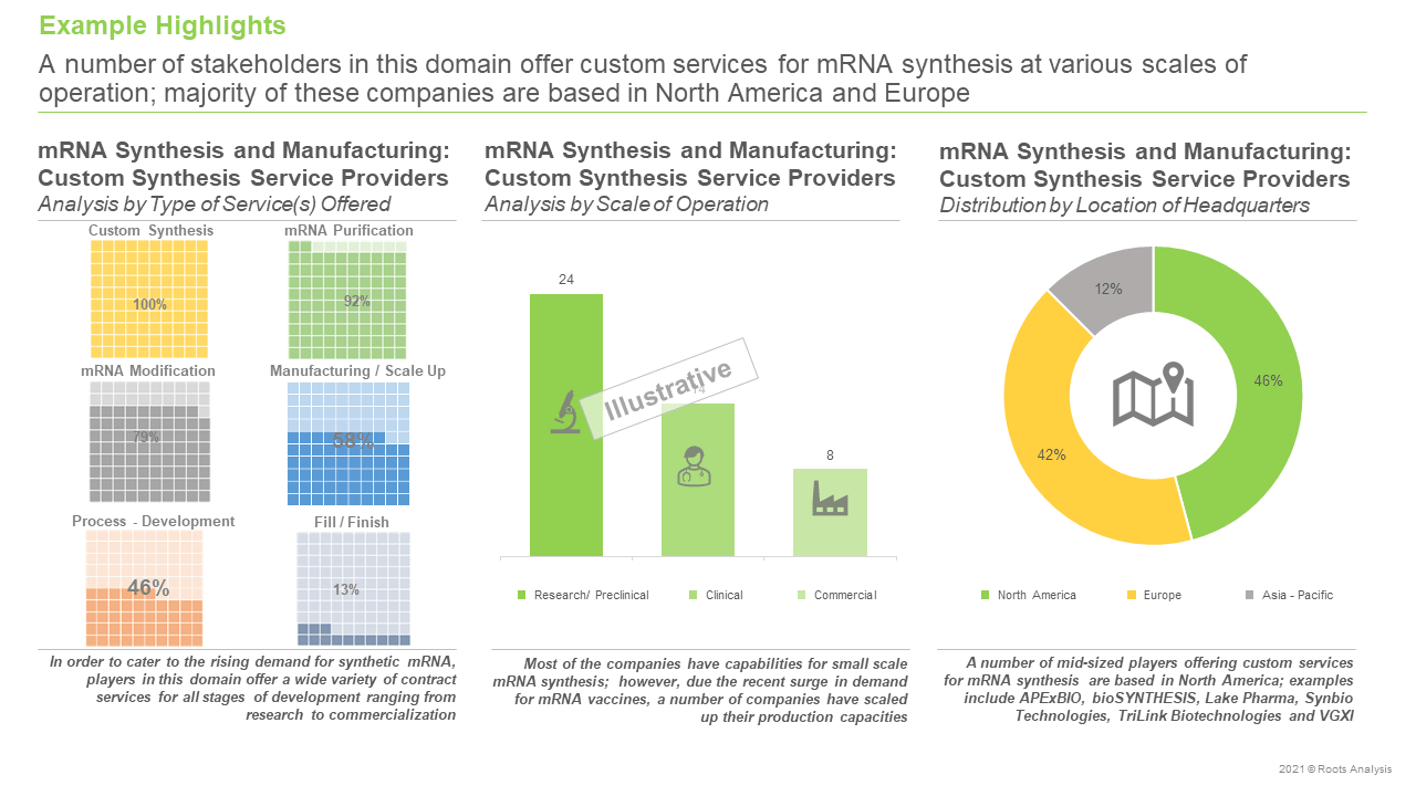 mRNA-Synthesis-and-Manufacturing-Market-Analysis-by-Scale-of-Operation