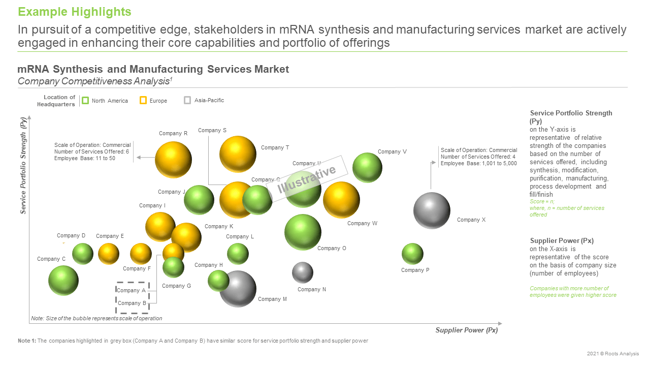 mRNA-Synthesis-and-Manufacturing-Market-Competitiveness-Analysis