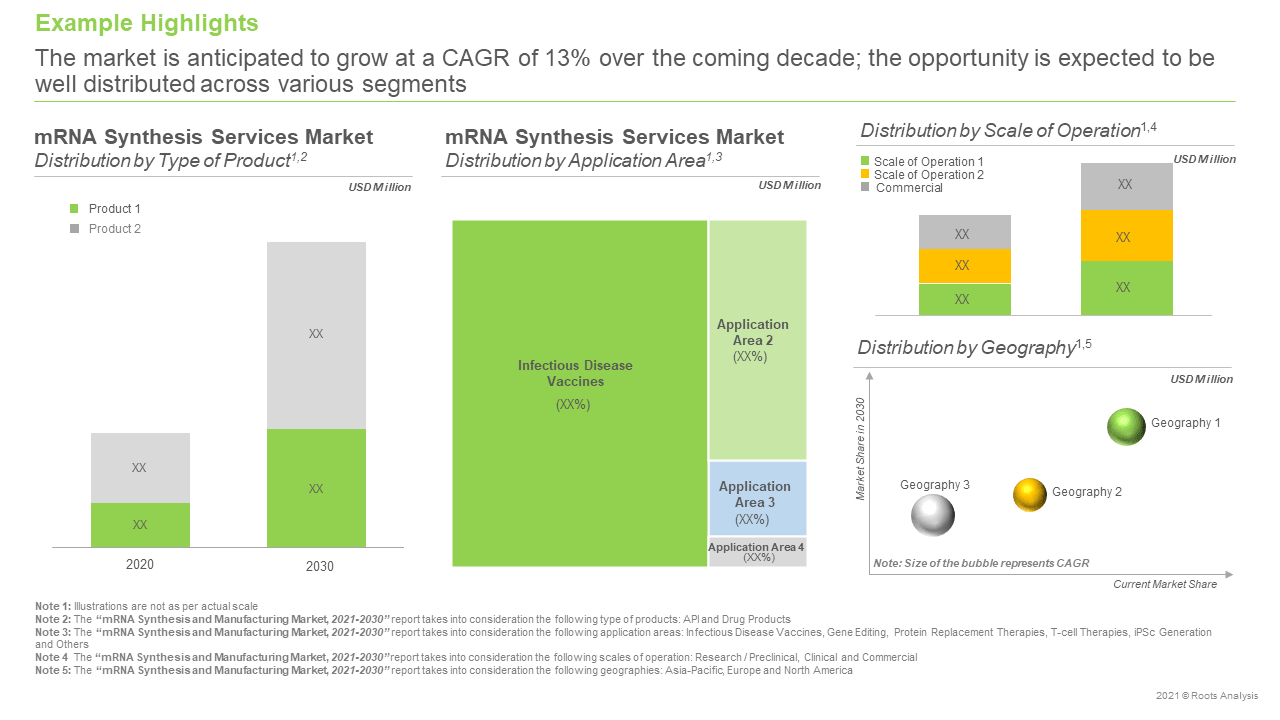 mRNA-Synthesis-and-Manufacturing-Market-Future-Forecast