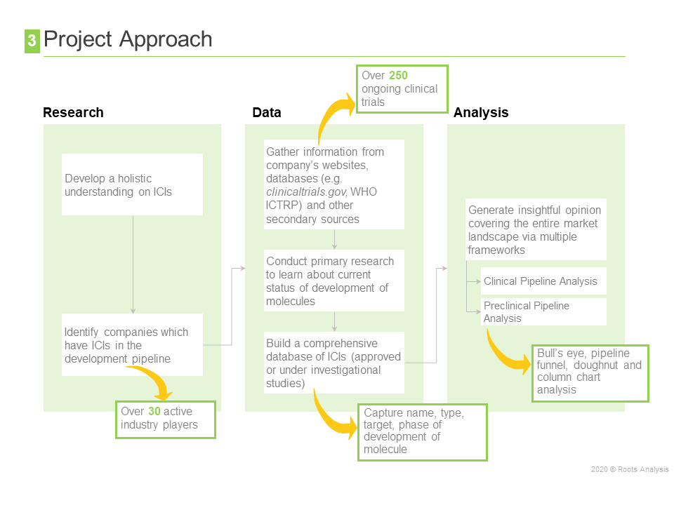 pipeline-tracking-approach