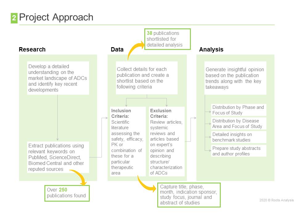 publication-analysis-methodology